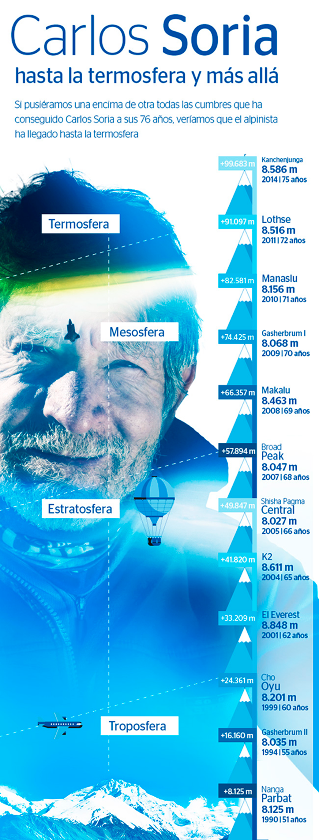 Yo Subo con Carlos Soria: Infographic